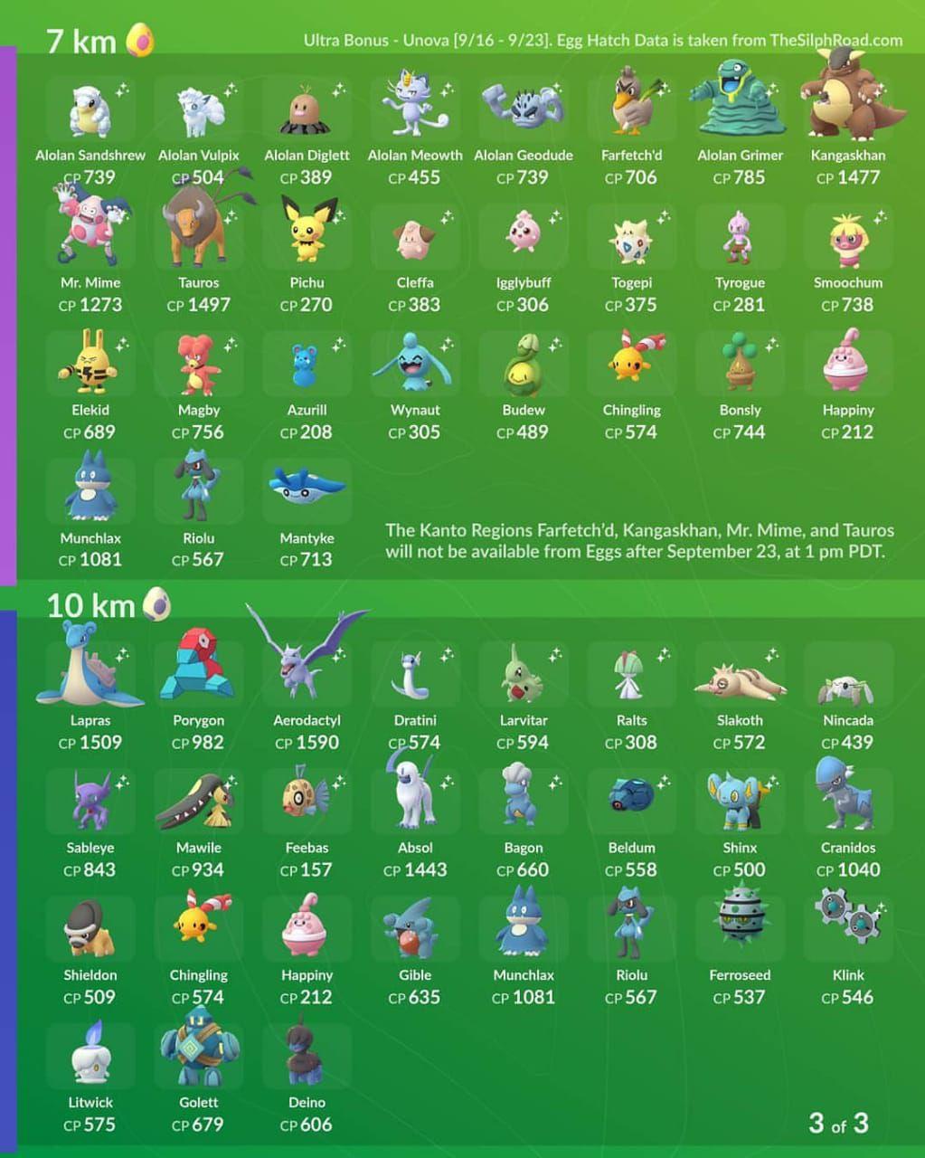 Pokemon Go Egg chart list
